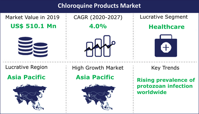 Chloroquine Products Market