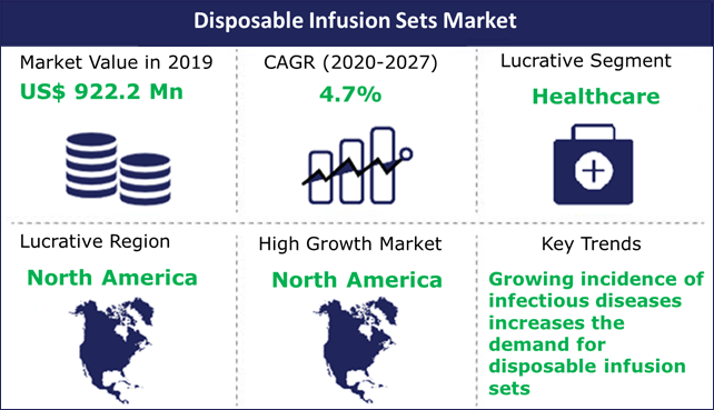 Disposable Infusion Sets Market