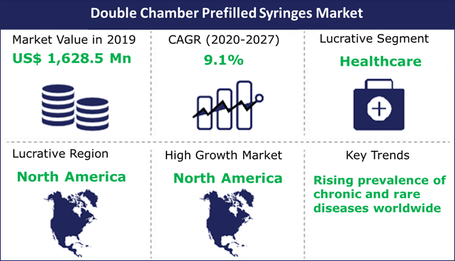 Double Chamber Prefilled Syringes Market