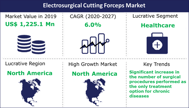 Electrosurgical Cutting Forceps Market