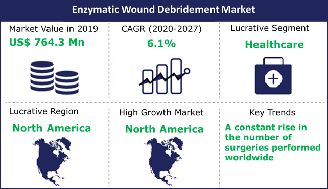 Enzymatic Wound Debridement Market