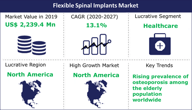 Flexible Spinal Implants Market