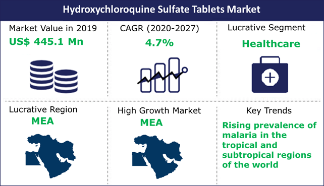Hydroxychloroquine Sulfate Tablets Market
