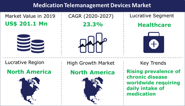 Medication Telemanagement Devices Market