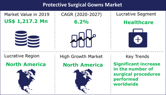 Protective Surgical Gowns Market
