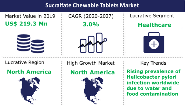 Sucralfate Chewable Tablets Market
