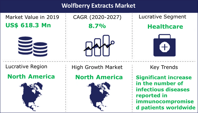 Wolfberry Extracts Market